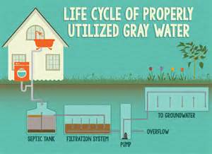 gray water systems for homes use of gray water in your home fix