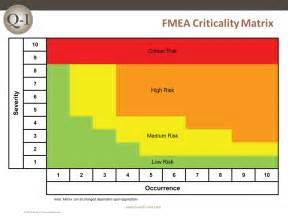 Pfmea Template by Fmea Failure Mode And Effects Analysis Quality One