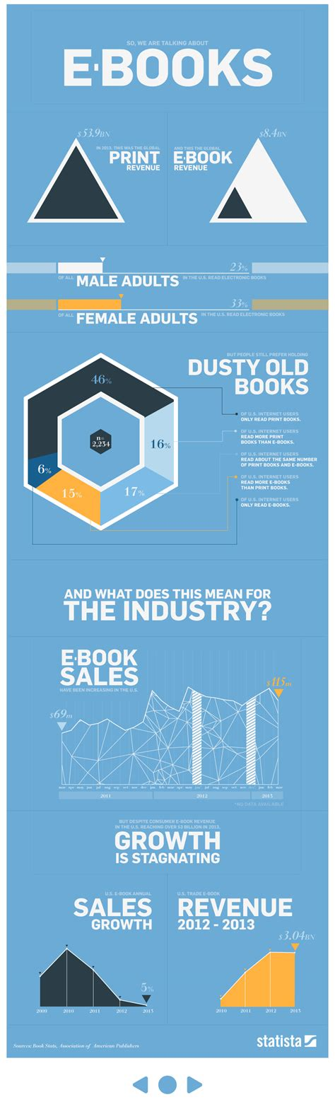 by the numbers books print books outselling ebooks repricerexpress
