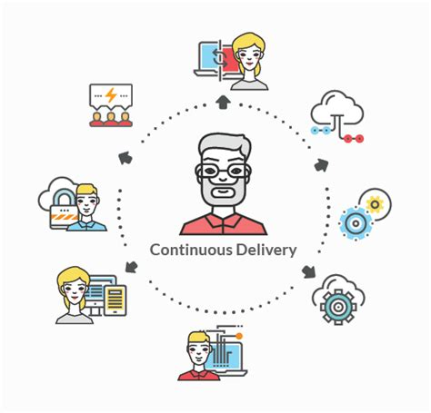continuous delivery a brief overview of continuous delivery books why most companies are getting continuous delivery wrong