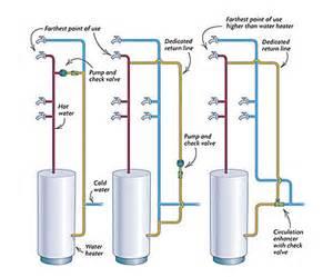 Fine Home Building plumbing a hot water loop fine homebuilding