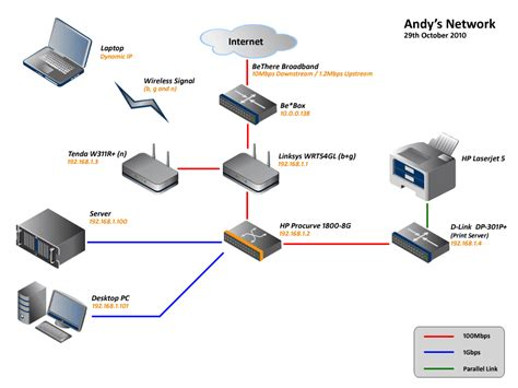 home network setup diagram my home network andrew whyman