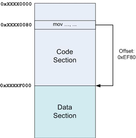 code sections position independent code pic in shared libraries eli
