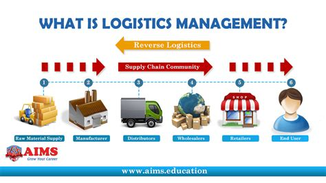 Scope Of Mba In International Transportation And Logistics Management by What Is Logistics Management Aims Uk Lecture