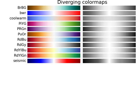 matplotlib color maps choosing colormaps matplotlib 1 4 3 documentation