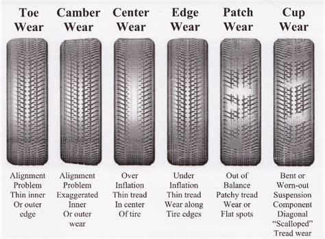 silveradosierracom    cupping  tires wheelstires