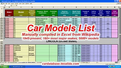 Car Model Types List by Car Database Make Model Trim Specifications In