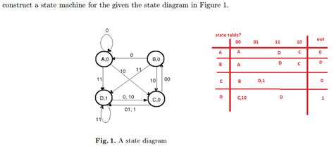 computer science diagrams terminology how to read edge labels like quot 01 1 quot on a