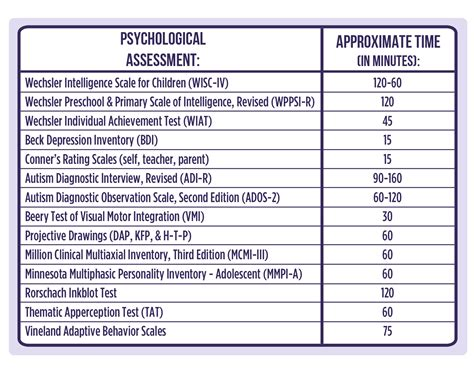 psychological evaluation shore psychologist assessment pricing dr