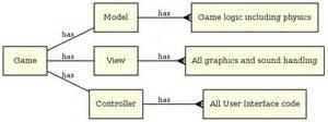 easeljs pattern mvc gruff s tech tips