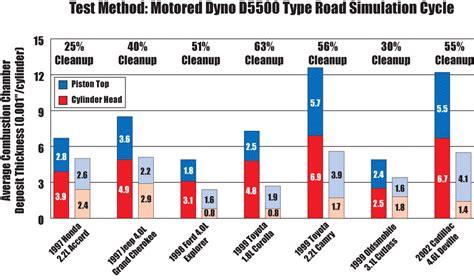 amsoil pi performance improver gasoline additive
