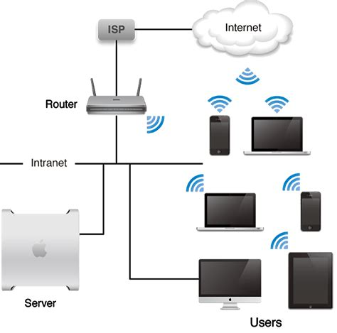 Router Server osx server router set up icomputer denver mac pc computer repair services and it