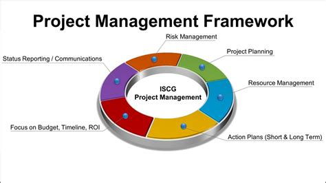 Permalink to Project Management Framework Templates