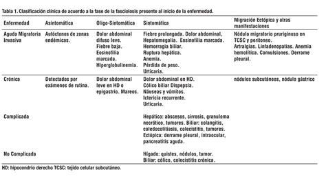 cadena epidemiologica fasciolosis la infecci 243 n por fasciola hep 225 tica en el per 250 una