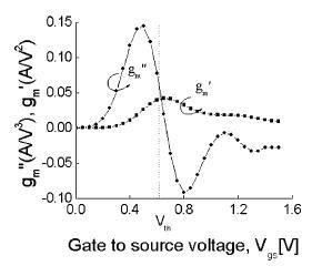 calculate gds transistor calculate gds transistor 28 images escola t 232 cnica superior d enginyeria de
