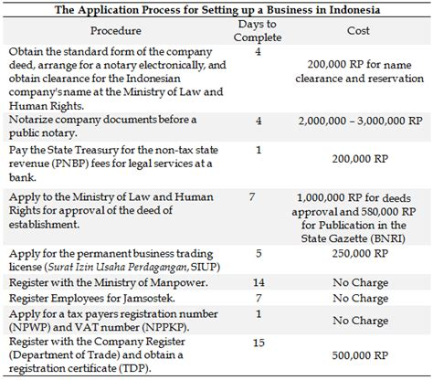 Letter Of Intent Indonesia Setting Up A Company Or Representative Office In Indonesia Gbg