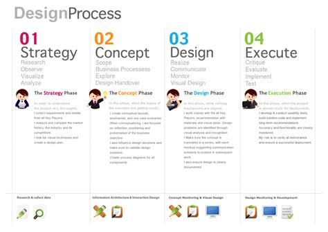 design brief steps creative processes libby cooper