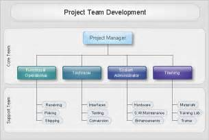 Sales Team Structure Template by Conceptdraw Sles Orgcharts