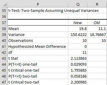 test t student excel two sle t test unequal variances real statistics