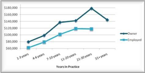 optometrist salary autos post