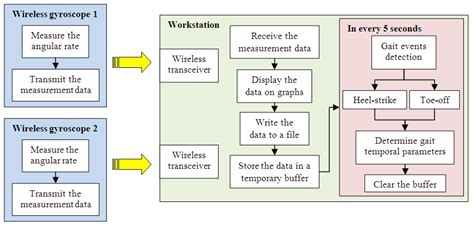 detect pattern in image labview using labview and wireless gyroscopes to detect periodical