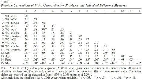 Correlation Table by Corelation Table Baticfucomti Ga
