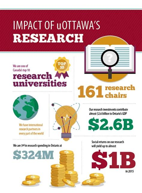 Mba In Finance In Of The Cumberlands by Impact Of Uottawa S Research Institutional Research And