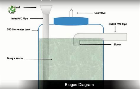 biogas gobar gas plant from water tanks tutorial