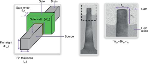 transistor gate width physical verification of finfet and fd soi devices