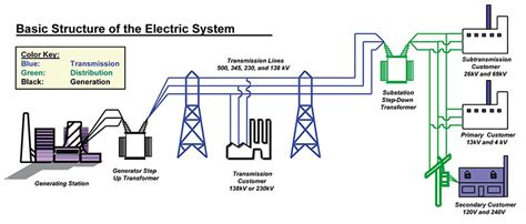 power system operations and electricity markets electric power engineering series books how the electricity grid works union of concerned scientists