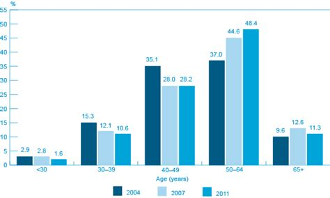 Harvard Mba Statistics Average Age by Archived Key Small Business Statistics August 2013