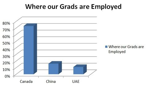 Of Alberta Mba Salary by Grad Class Of 2011 2012 Three Month Employment Report