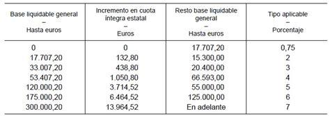 escala gravamen base liquidable general bizkaia novedades declaraci 243 n de la renta rankia
