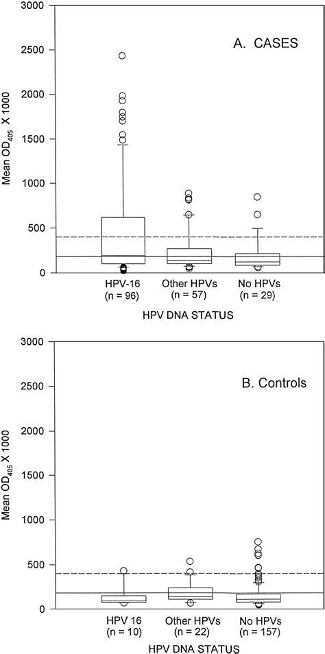 Serum Hpv serum antibodies to human papillomavirus 16 proteins in