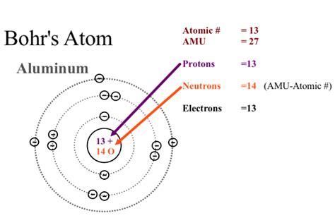 what is the bohr diagram aluminum aluminum bohr model
