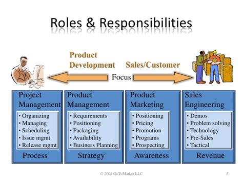 Mba Finance Roles And Responsibilities by Clarifying The Of Software Product Management