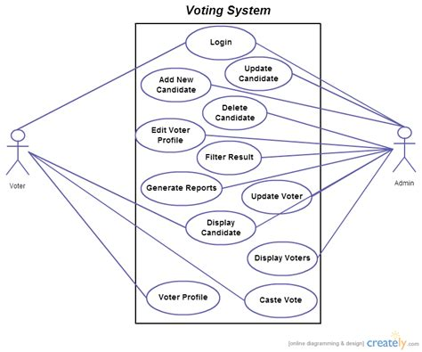 design online voting system e voting system use cases diagrams use case diagram uml