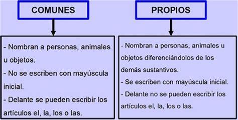 Resumen Y Textos Propios by Genero Y Numero En Sustantivos Propios Cryptorich