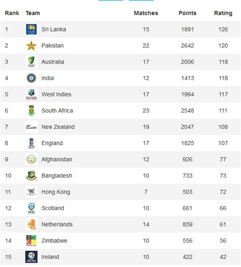 Ac National 1 Pk Second pakistan jump to 2nd in icc t20 rankings samaa tv