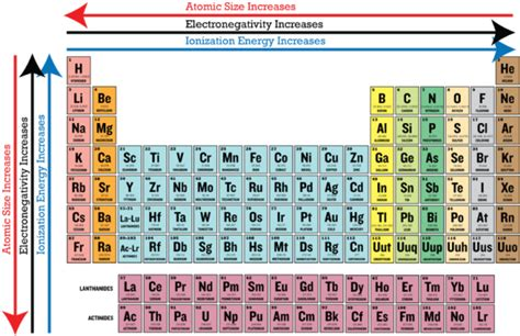 weebly templates unit 4 periodicity ms huang s chemistry website