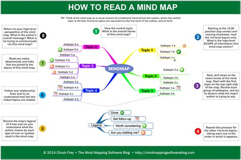 how to read a map pin by business to markets ltd on tips and tricks