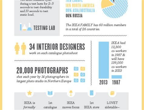 ikea facts ikea infographic archives bright bazaar by will taylor