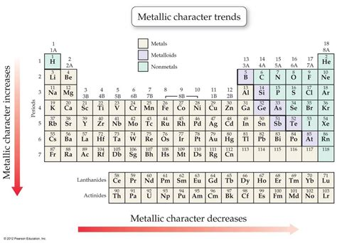 Metallic Character Periodic Table chemistry is easy periodic table trends