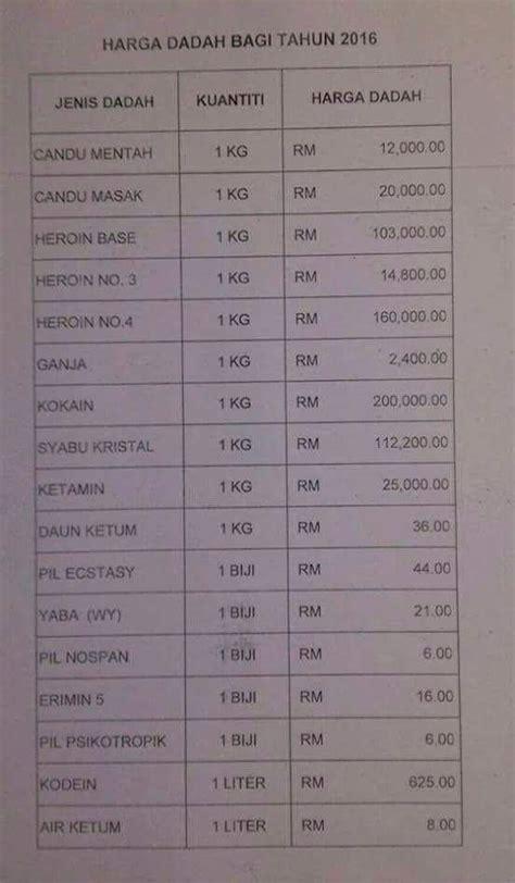 harga perbaharui passport malaysia 2016 harga dadah untuk 1kg bagi tahun 2016