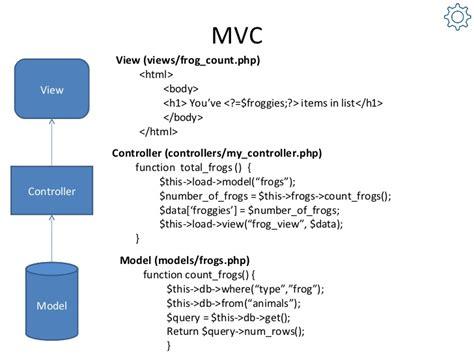 install php tutorial 5 mvc framework codeigniter codebringer benefits of the codeigniter framework
