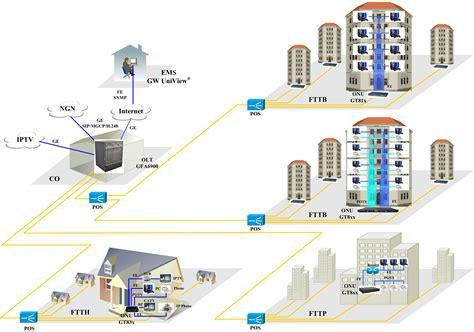 good home network design fiber to the home network design house design plans