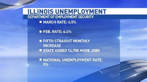Illinois Unemployment Office by Illinois Unemployment Up Again In March Wics