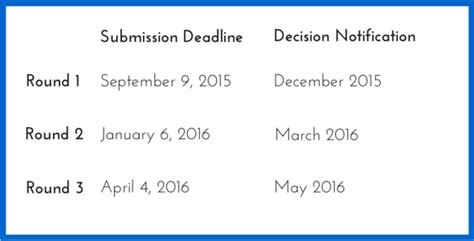 Harvard Mba Admissions Timeline by 2016 Mba Essay Tips Harvard Business School