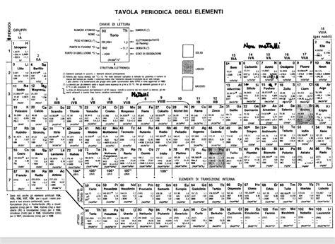 tavola periodica con configurazione elettronica la tavola periodica con configurazione elettronica