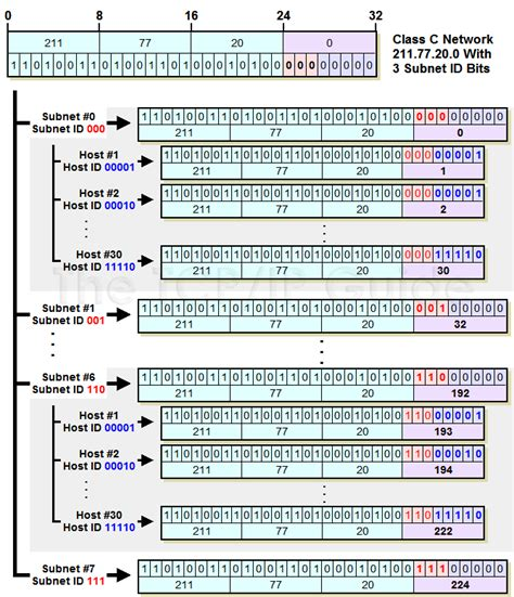 ip subnetting from 0 to guide for mastering in just 4 simple step ip subnetting of any computer network computer networking series books the tcp ip guide ip subnetting step 5 determining host